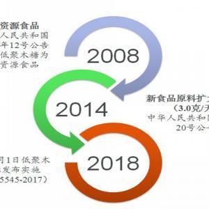 低聚木糖食品相关法规标准(中国)概况